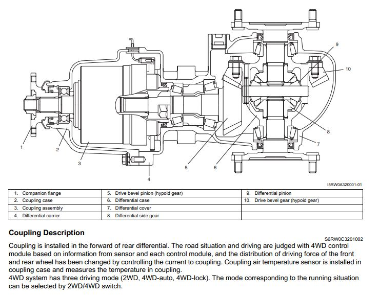 Anyone have viscous coupler problems yet?? [Archive] - Club SX4
